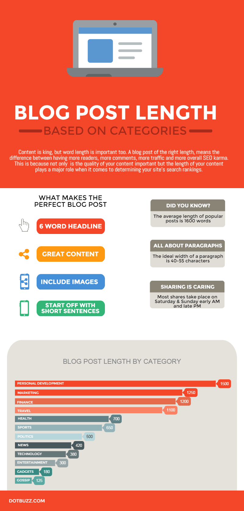 Blog Post Length Infographic