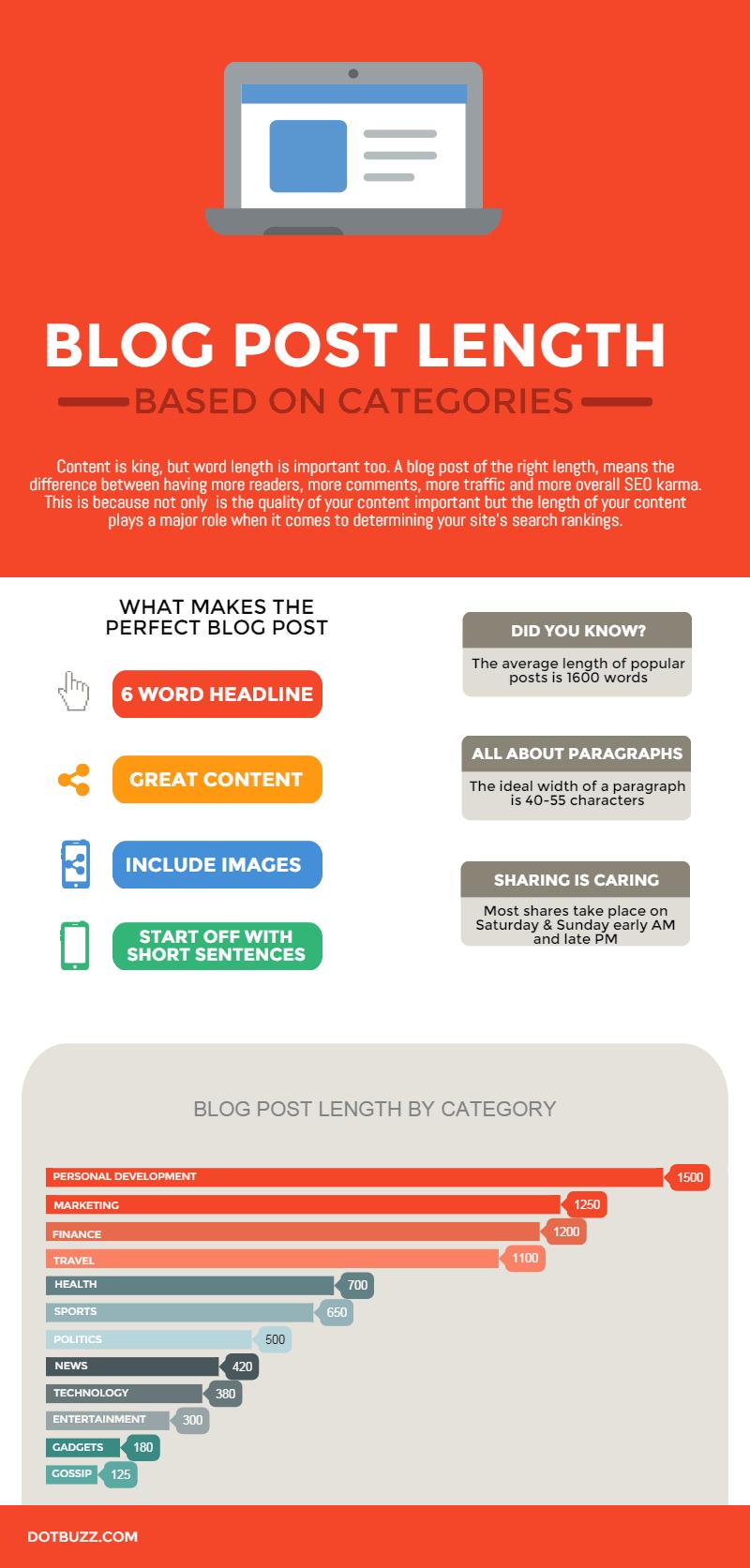 Blog Post Length Infographic