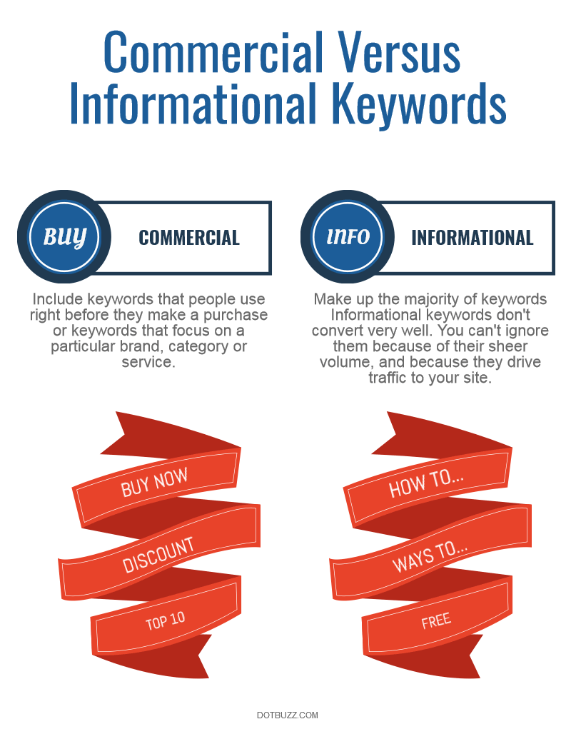 commercial intent and informational keywords